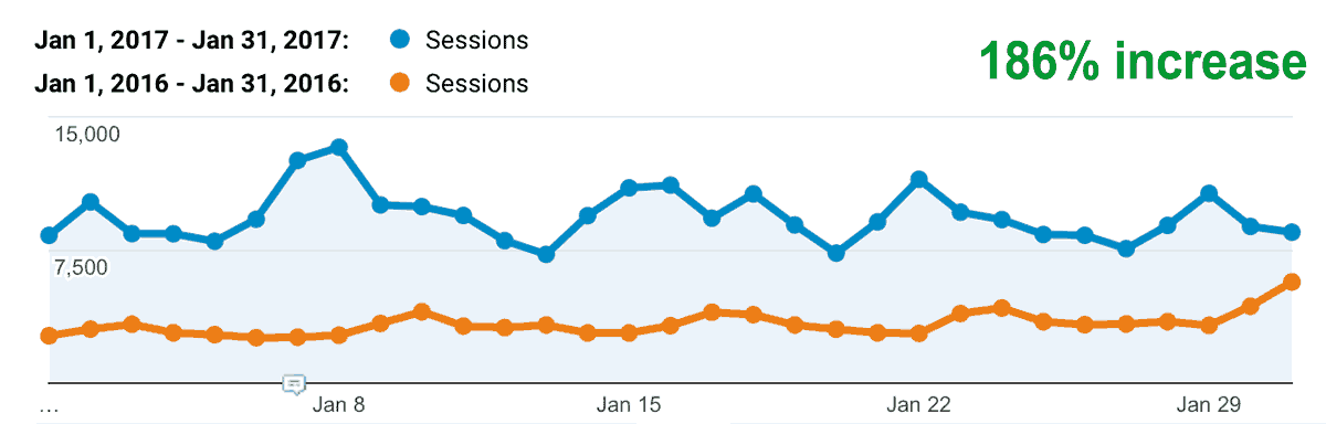 Income Report of Jessica's food blog for January 2017 - blog traffic comparing January 2017 vs 2016