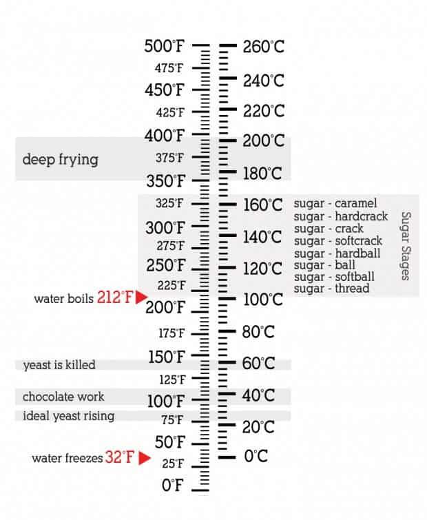 cooking conversions - temperature