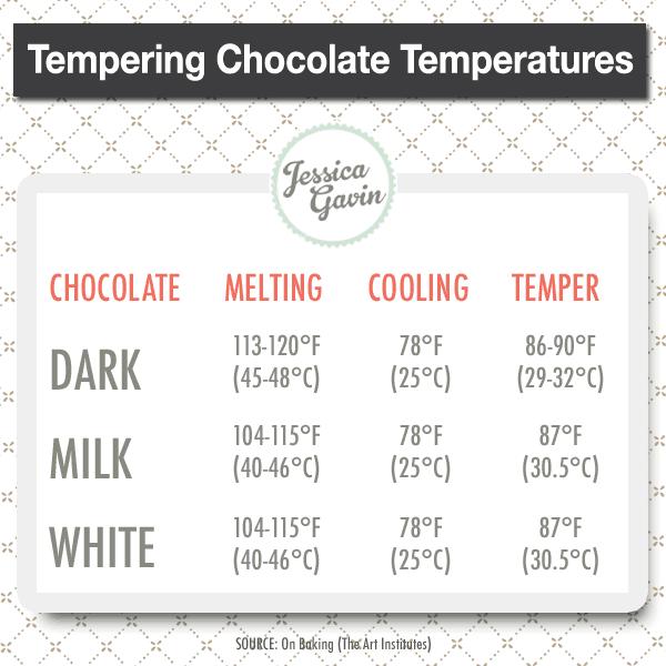 tempering chocolate temperature ranges