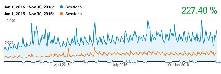 rolling-traffic-comparison-nov-2016